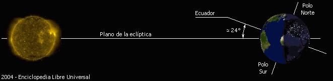Ecliptica_diagrama
