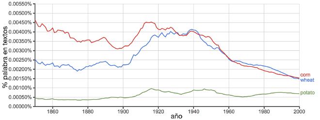 popularidad de las palabras maiz, trigo y patata