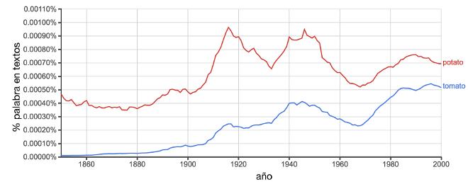 popularidad de las palabras tomate y patata